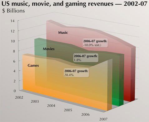 Gaming Growth in 2007